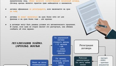 Сдача жилья в аренду и уплата налогов в Крыму