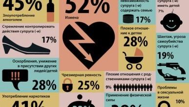 Из-за чего россияне разводятся