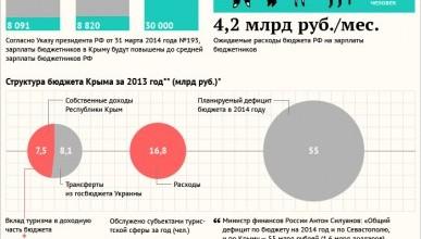 Социальные обязательства и расходы России по Крыму