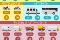 Транспортный налог по Крыму
