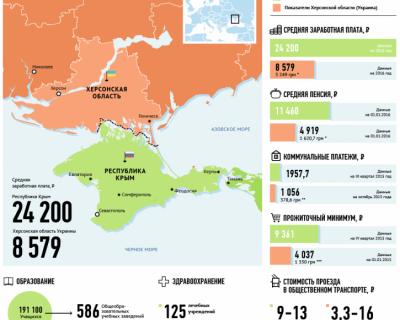 Крым и Херсонская область: сравнение социально-экономических показателей