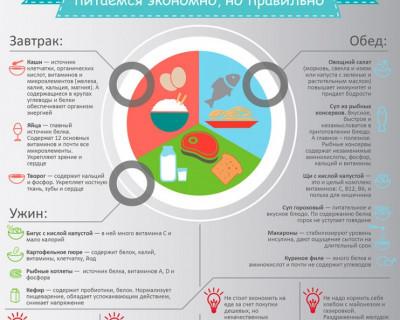 Антикризисное питание: примерное меню на неделю в инфографике