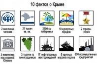 10 фактов о Крыме