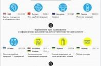 Какие продукты и почему отказалась импортировать Россия