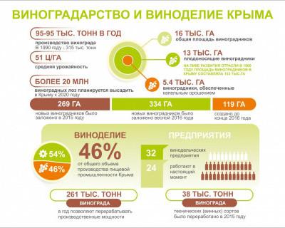 Виноделие и виноградарство Крыма