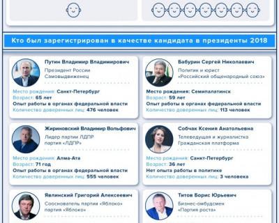 Кандидаты в президенты 2018