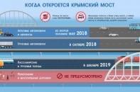 Когда откроют движение по Крымскому мосту?