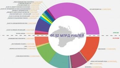 Бюджет Крыма на 2015 год