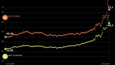 Динамика курса валют в 2014 году