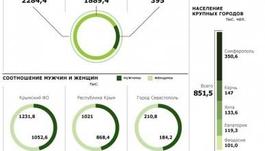 Предварительные итоги переписи населения в Крыму
