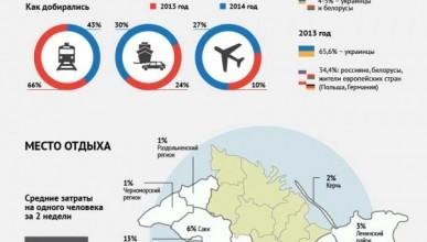 Кто приезжает в Крым: портрет туриста