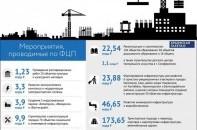 Мероприятия, проводимые по ФЦП в Крыму