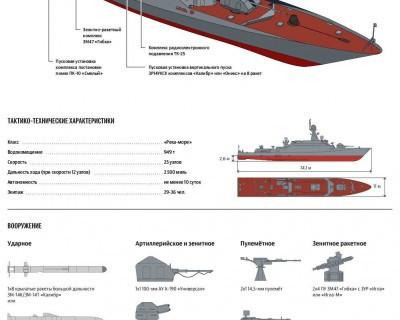 Характеристики нового корабля на параде ВМФ в Севастополе