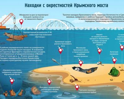 Находки с окресностей Крымского моста
