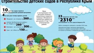 Строительство детских садов в российском Крыму
