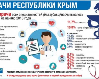 Сколько врачей работает в Крыму