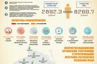 Программа бесплатной медицинской помощи в Крыму