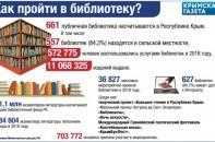 Библиотеки в Крыму