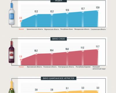Какой алкоголь пьют в разных регионах РФ