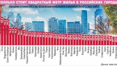 Стоимость жилья в российских городах