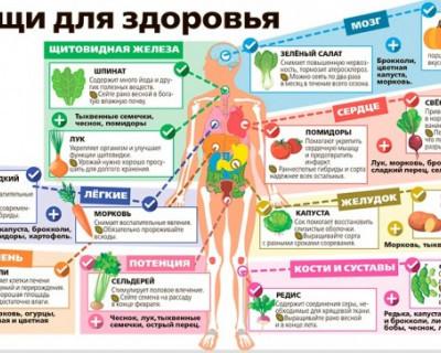 Овощи, которые помогут улучшить здоровье