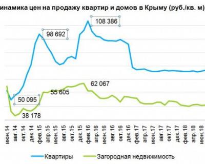 Динамика цен на недвижимость в Крыму