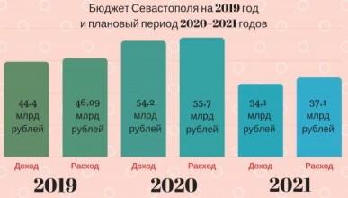В бюджет Севастополя внесут изменения на 2 миллиарда рублей