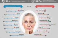 Где люди стареют медленее, а где быстрее?
