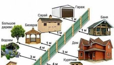 Разрешенные расстояния от строений до забора