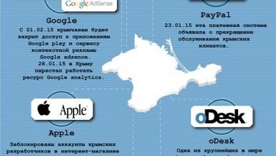 IT - санкции в отношении Крыма
