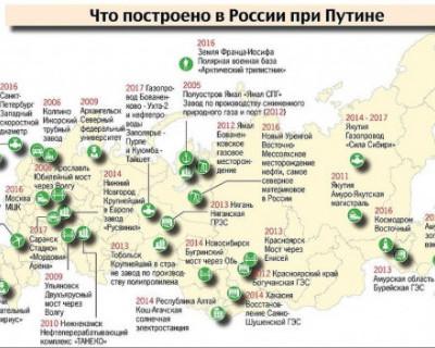 Что построено в России при Путине
