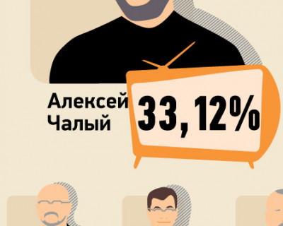 """""""Самое медийное лицо в Севастополе"""" результаты опроса на """"Информере"""" (инфографика)"""