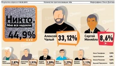 """Результаты опроса: """"Самое медийное лицо Севастополя"""""""