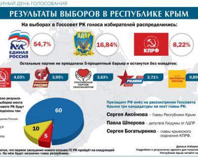Результаты выборов 2019 в республике Крым