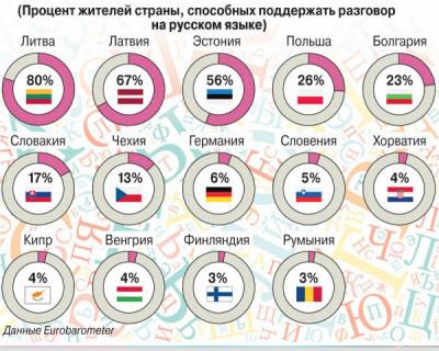 Где в Евросоюзе говорят по-русски?