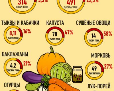 Сколько фруктов к нам едет из Китая?