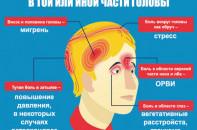 На какие болезни указыват боль в голове