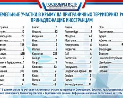 Земельные участки в Крыму на приграничных территориях РФ, принадлежащие иностранцам
