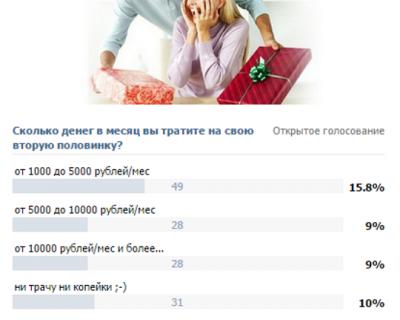 Сколько стоит женщина? Измеряем в деньгах