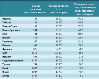 Расходы некоторых стран мира на оборону своей территории