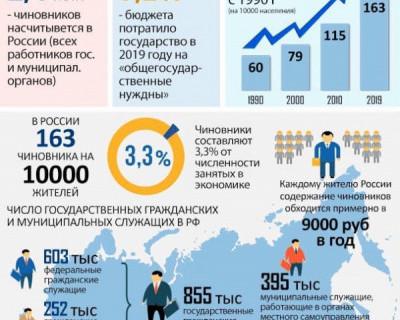 Количество чиновников в РФ