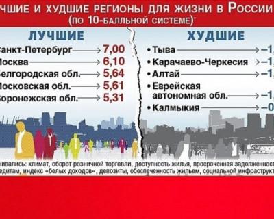 Лучшие и худшие регионы для жизни в России