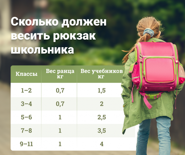 сколько должен весить рюкзак школьника