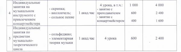 стоимость музыкальная школа Севастополь