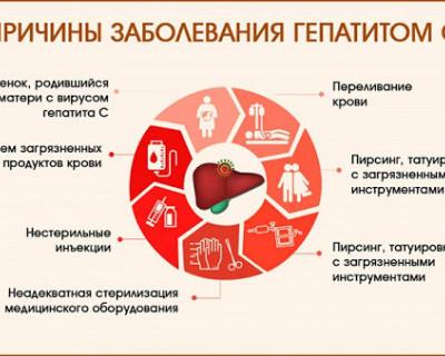 Причины заболевания гепатитом С
