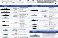 Черноморский флот - современное состояние