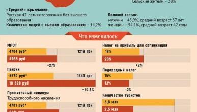 Крым. До и после воссоединения с Россией