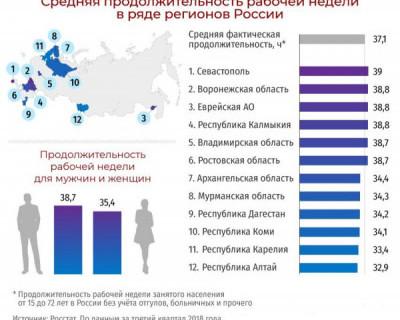 Средняя продолжительность рабочей недели в регионах России