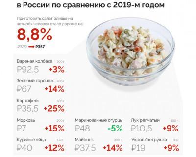 На сколько подорожал салат Оливье в России по сравнению с 2019 годом