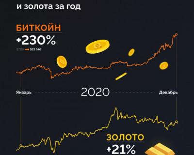 Динамика стоимости биткоина и золота за 2020 год